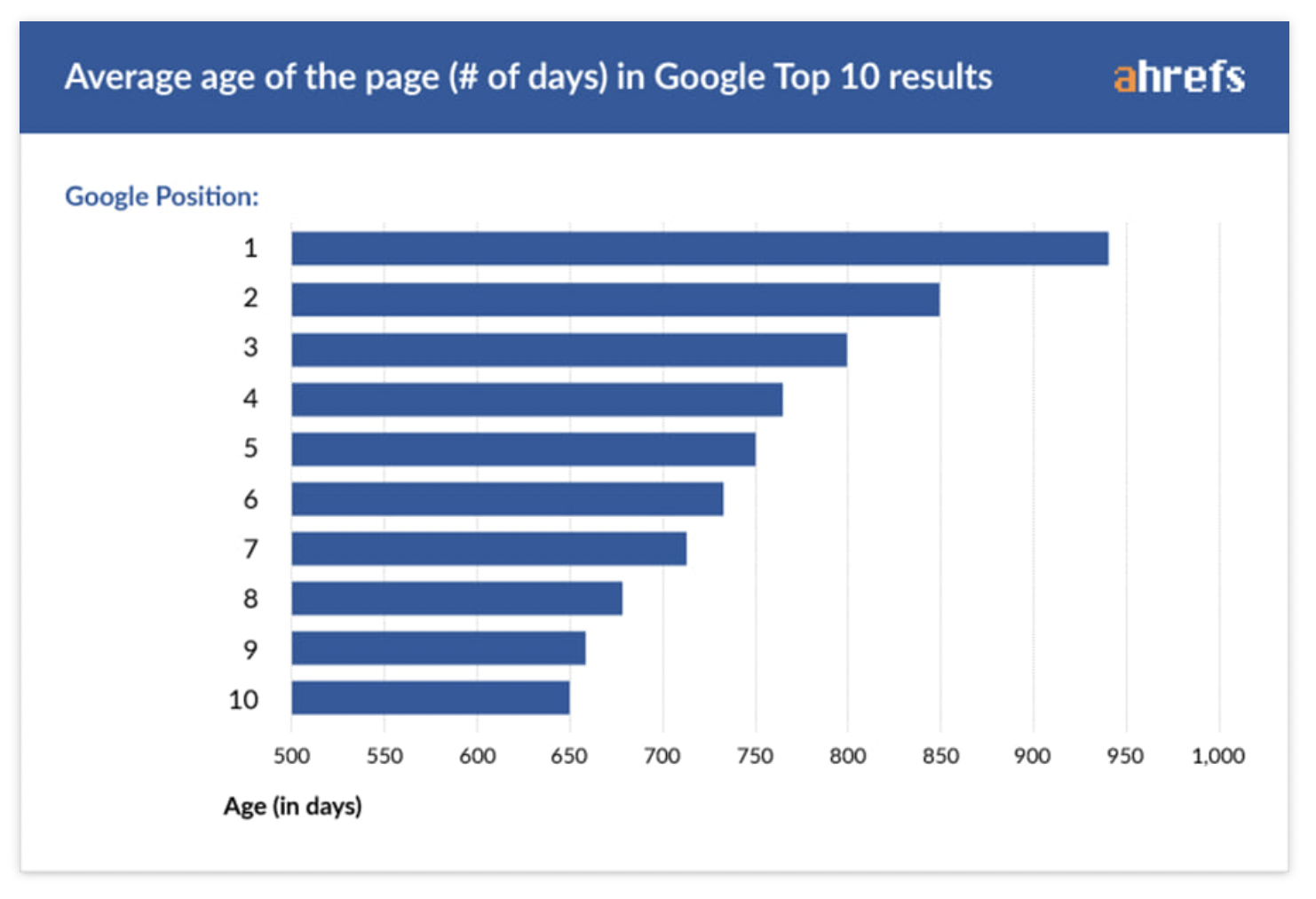 Average age of pages