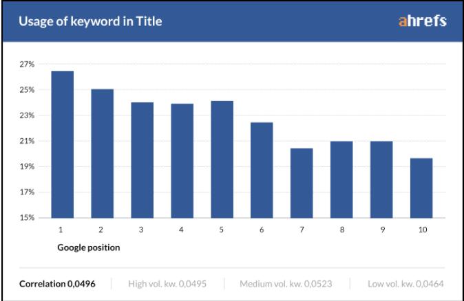 Title Tag bar graph
