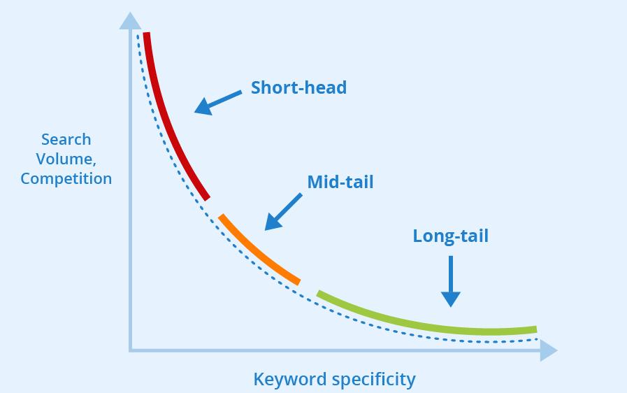 Short-tail vs long-tail benefits
