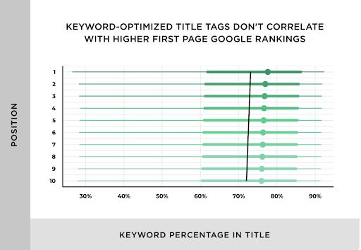Title Tag keyword optimized title tag graph