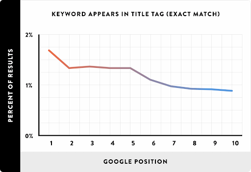 Title Tag google position statistic