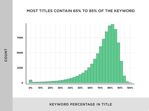 Title Tag keyword percentage graph
